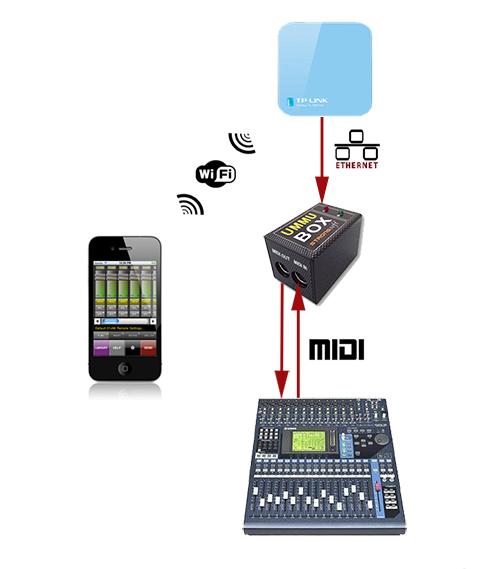 UMMU-Box-Setup.png